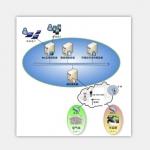 信息平臺軟件