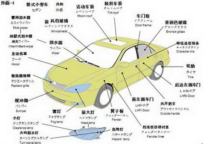 汽车各部位名称图解