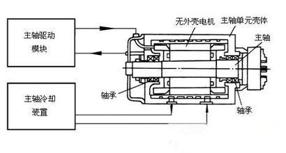 数控加工中心机床轴承主轴的保养技巧
