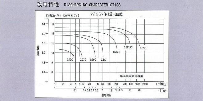 汤浅电池npl100-12/12v100ah报价/长寿命蓄电池