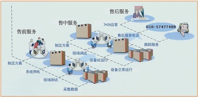 项目技术实施步骤