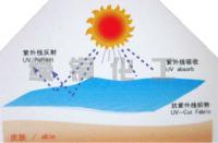 抗紫外线剂抗UV剂