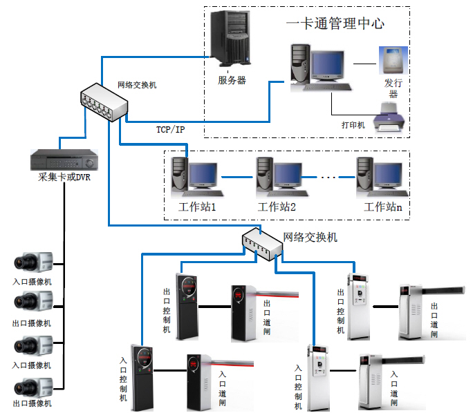 TCP/IP车场系统结构