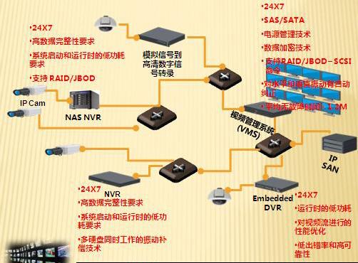 监控级硬盘优点,SDVR专用监控硬盘
