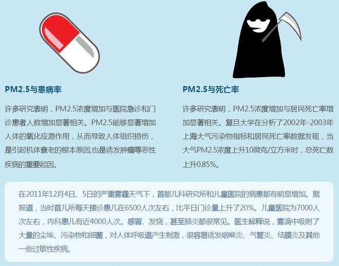 PM25 患病率和死亡率.jpg