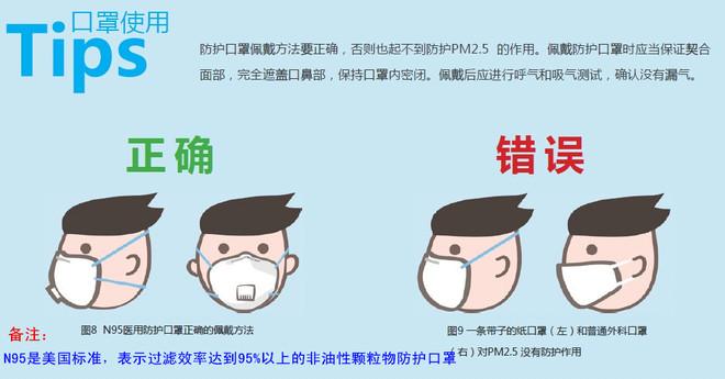 綠色和平組織 推薦的 防霧霾口罩2_副本.jpg