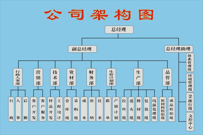 东莞市粤钢不锈钢制品有限公司是东莞长安唯一一家同时具备不锈钢拉丝、退火、调直生产能力的不锈钢线、棒生产厂家,致力于生产高端不锈钢线材和不锈钢棒材,公司占地面积20000平方米,为一般纳税人企业,并已经通过ISO9001:2008国际质量管理体系认证;粤钢关注环保与员工的健康,重金打造花园式绿色生态环保型工厂,得到长安各界的大力支持,为您的采购提供强大的信誉保障。   本公司主要生产的线材有不锈钢螺丝线、草酸精抽线、铆钉线、弹簧线、车轴线、网丝线、电解抛光线、焊丝线、快削线、制绳线、制钉线、光亮线、软线、工