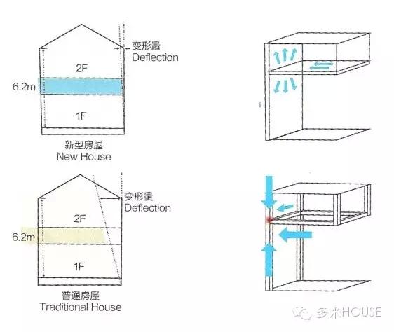 的神秘面纱-中国木结构