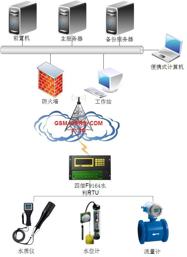 地下水监测系统.jpg