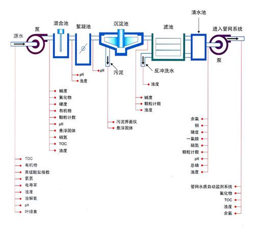 自来水工程全流程水质监测仪器配置方案_副本.jpg