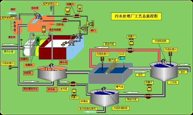 污水厂主要工艺设备图.png