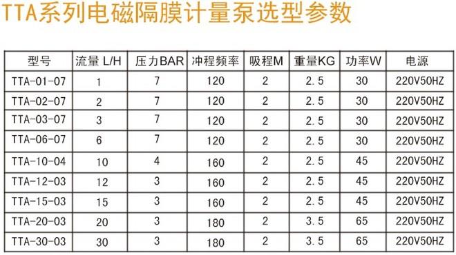 TTA电磁隔膜加药泵选型简表.jpg