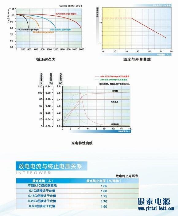 银泰蓄电池2V800AH