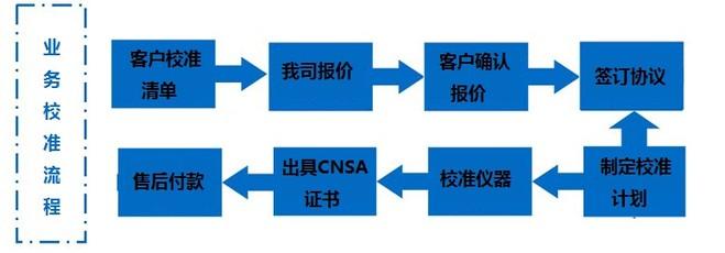 业务流程-重庆仪器校准