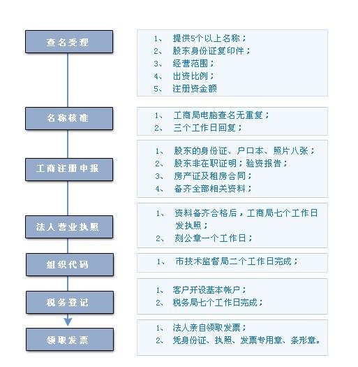 在东莞注册公司流程